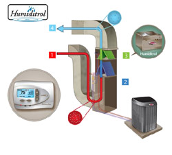 See How the Humiditrol Dehumidification System Works